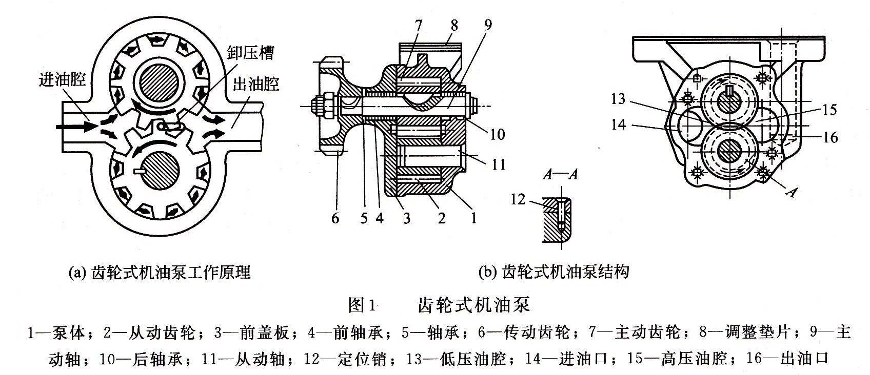 generator oil diagram diesel engine generator oil pump repair  diesel engine generator oil pump repair